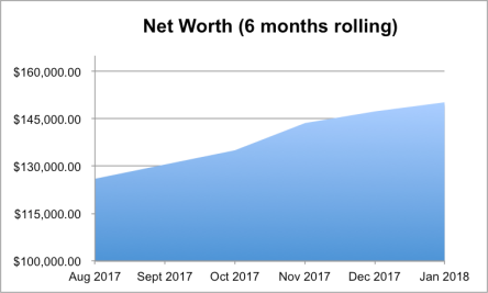 Net Worth Jan 18