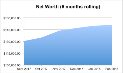 Net worth February